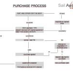 Purchase Process IT/EN